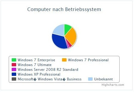sccm computer by operating system
