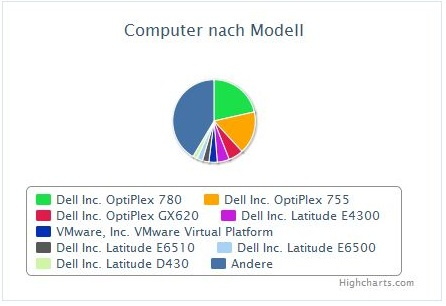 Sccm computer by model / type