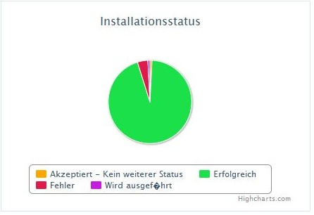 Installationstatus in a pie chart