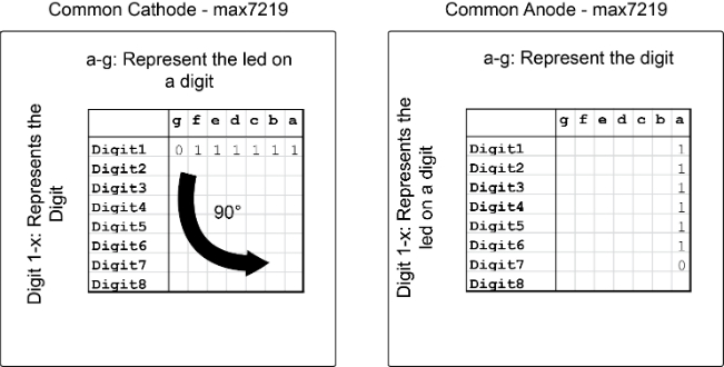max7219-max7221-from-common-cathode-to-common-anode-multiplex-conversion